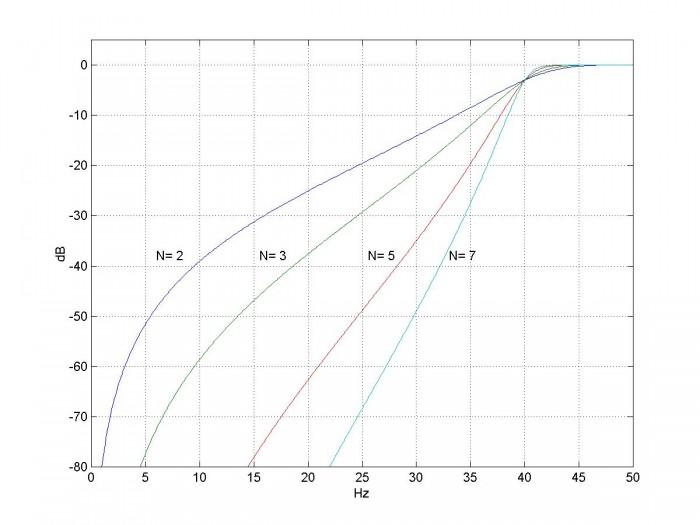 Design IIR Highpass Filters - Neil Robertson