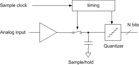 ADC Clock Jitter Model, Part 1 – Deterministic Jitter - Neil
