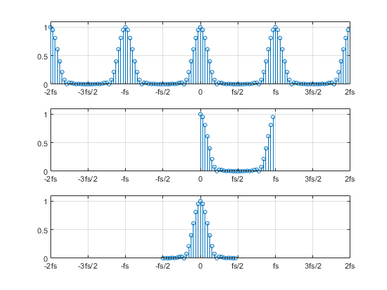 Demonstrating the Periodic Spectrum of a Sampled Signal Using the