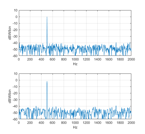 Use Matlab Function pwelch to Find Power Spectral Density – or Do It