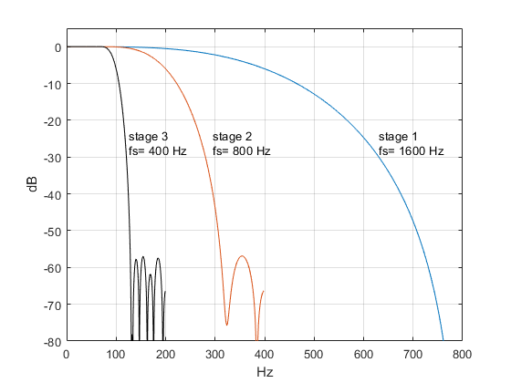 Compute the Frequency Response of a Multistage Decimator - Neil