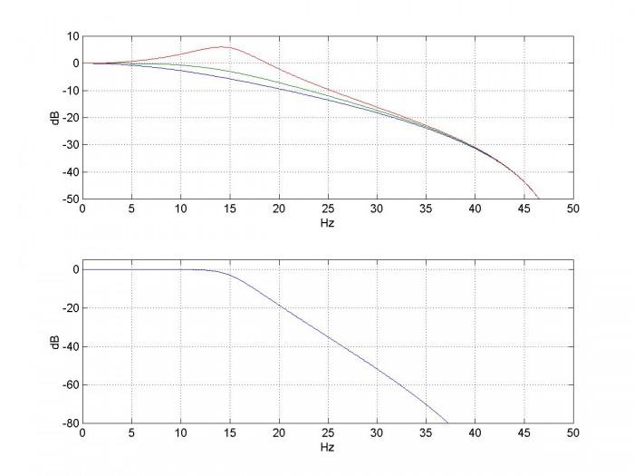 Design IIR Filters Using Cascaded Biquads - Neil Robertson