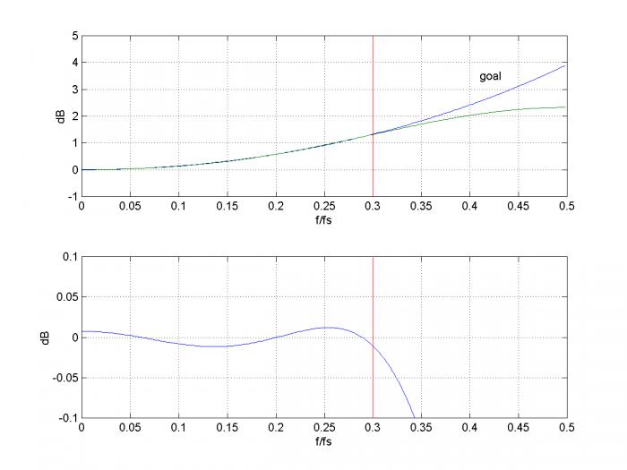 Design a DAC sinx/x Corrector - Neil Robertson