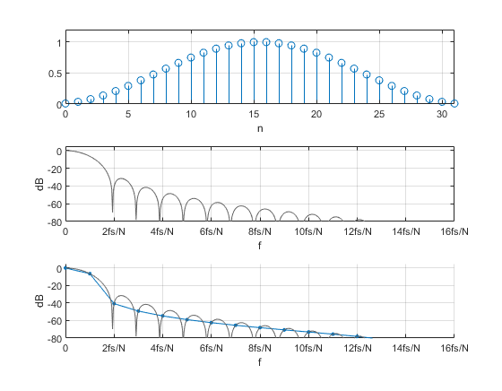 Evaluate Window Functions for the Discrete Fourier Transform - Neil