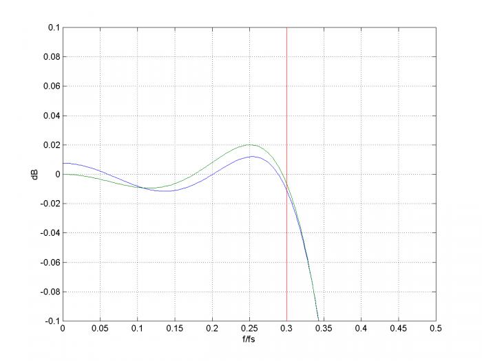 design a dac sinx x corrector neil robertson