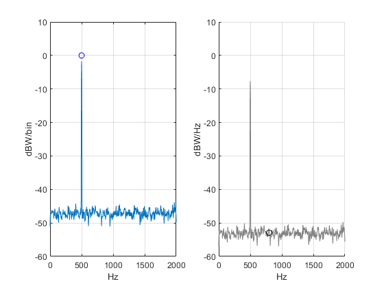 Use Matlab Function pwelch to Find Power Spectral Density