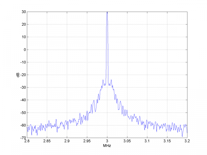 ADC Clock Jitter Model, Part 2 – Random Jitter - Neil Robertson