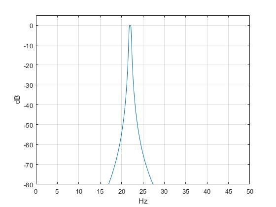 IIR Bandpass Filters Using Cascaded Biquads - Neil Robertson
