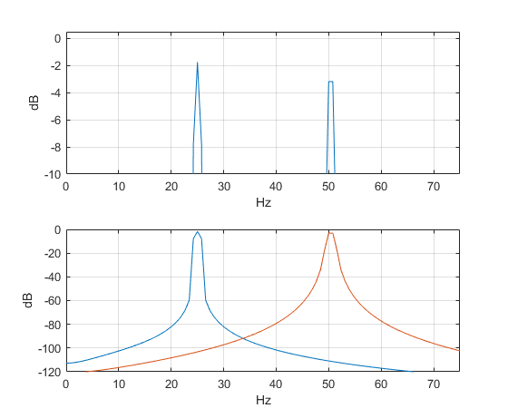 Evaluate Window Functions for the Discrete Fourier Transform