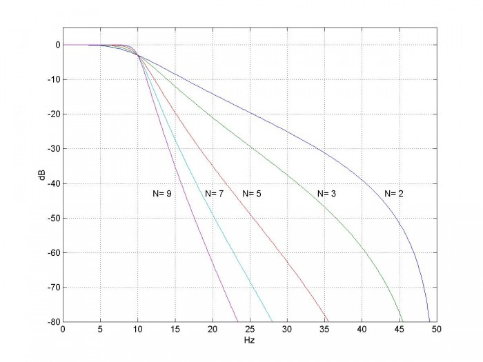 Design Iir Butterworth Filters Using 12 Lines Of Code Neil Robertson