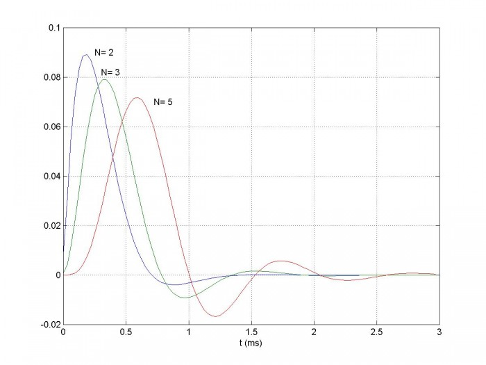 Design IIR Butterworth Filters Using 12 Lines of Code - Neil Robertson