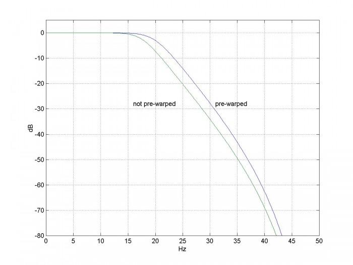 Design IIR Butterworth Filters Using 12 Lines of Code - Neil