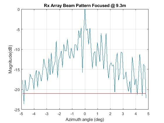 rx array beam pattern_45470.jpg