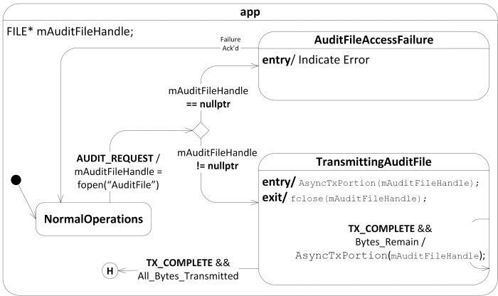 Figure 2: The example statechart modified to use explicit transitions