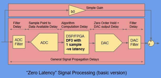Part 11  Using -ve Latency DSP to Cancel Unwanted Delays in