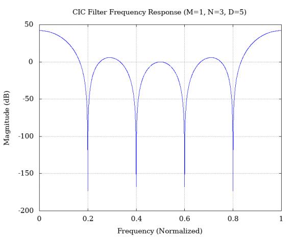 cic-freq-resp_20543.png