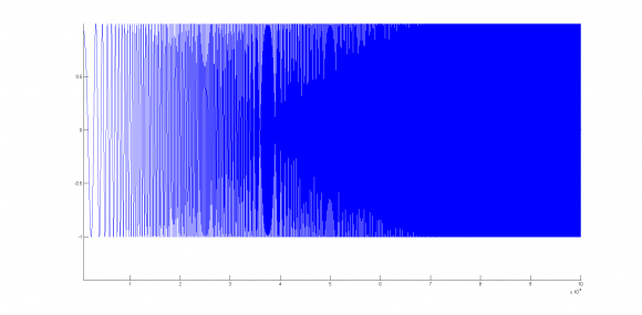 Real to Complex signal, Hilbert Transform and Amplitude