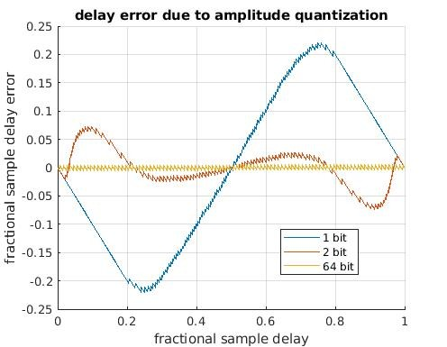 quantization_delay_error_88901.jpg