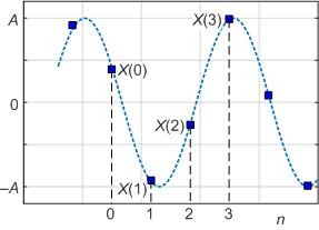 Sinusoidal Frequency Estimation Based on Time-Domain Samples