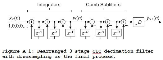 Two Easy Ways To Test Multistage CIC Decimation Filters