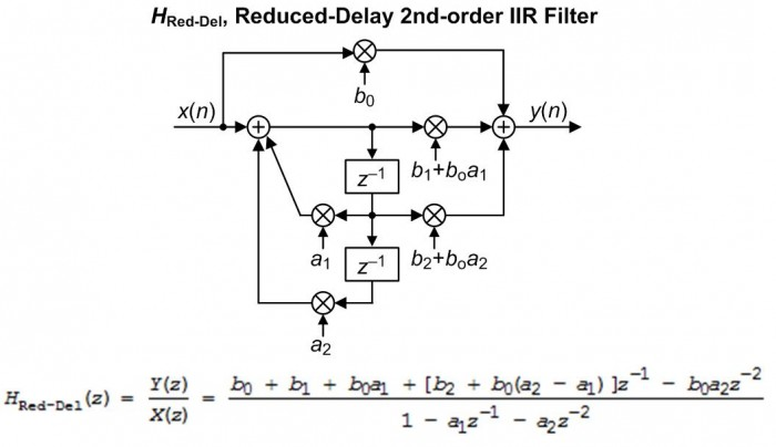 Reduced-Delay IIR Filters - Rick Lyons