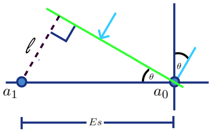 Figure 1: Simple line array