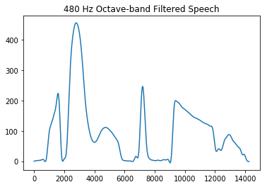 Octave BandPass Filter on Audio Wav Files