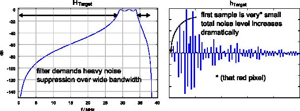 Noise shaping - Markus Nentwig