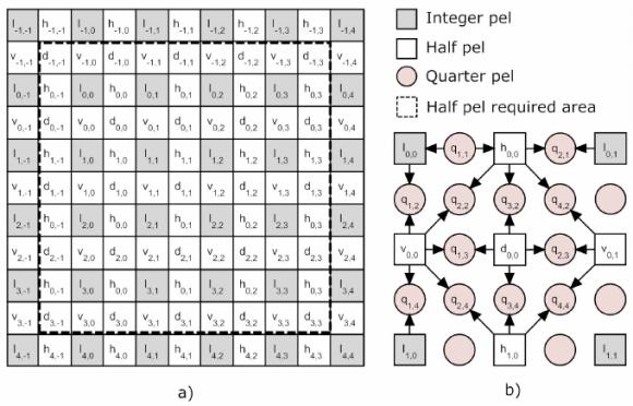 a-half-pel-pixel-values-b-quaterpel-pixe