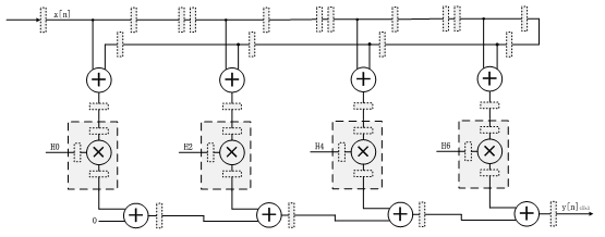 Half-band filter on Xilinx FPGA - Lyons Zhang