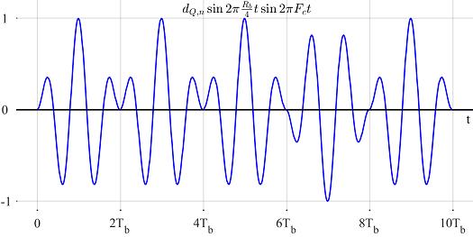 Minimum Shift Keying (MSK) - A Tutorial - Qasim Chaudhari