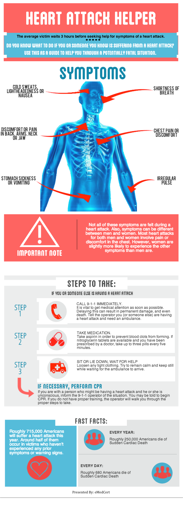 Heart Attack Helper Infographic Full | eMedCert