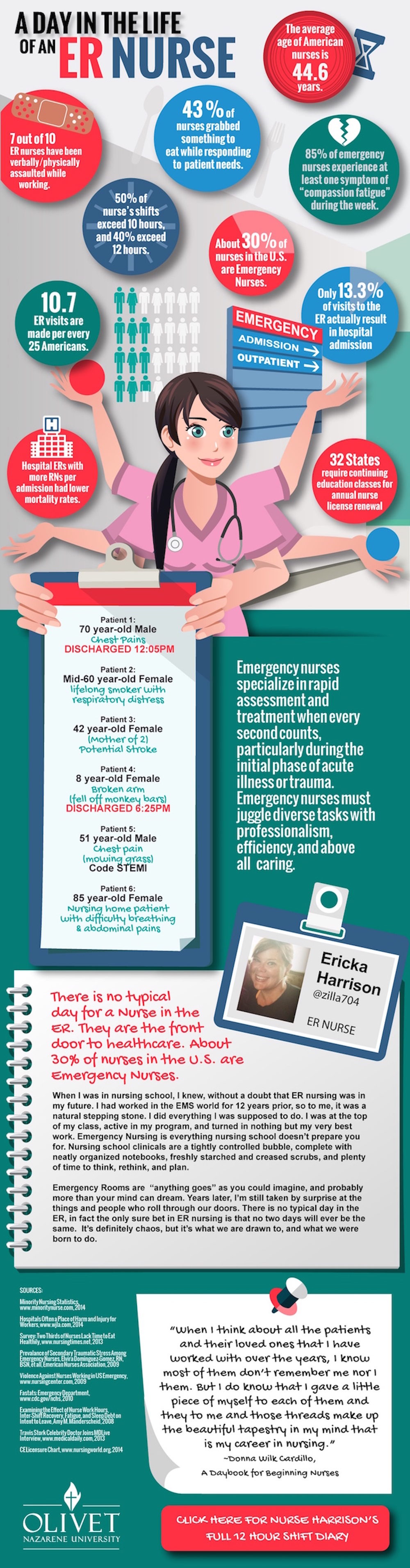 A Day in the Life of an ER Nurse Infographic | eMedCert