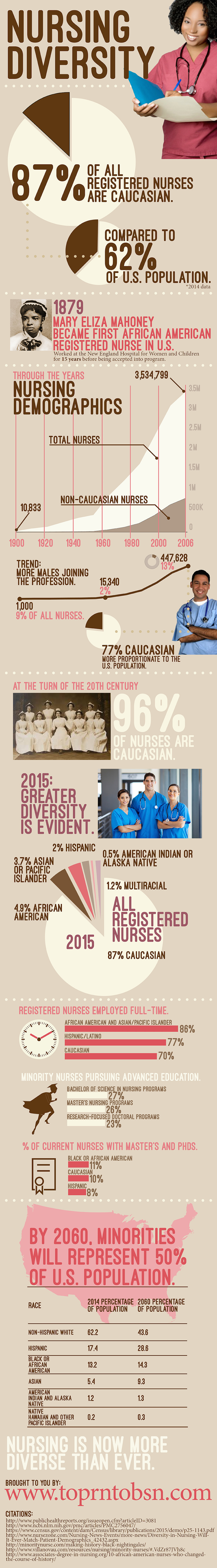 diversity nursing Fact sheet: the need for diversity in the health care workforce health professionals for diversity (hpd) is a coalition of organizations and individuals that.