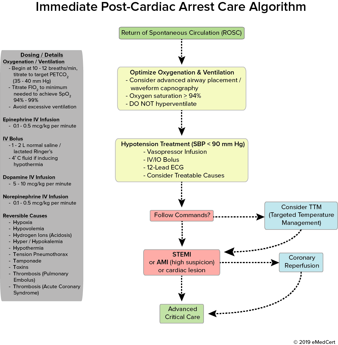 ACLS Algorithms | Immediate Post-Cardiac Arrest Care Algorithm | eMedCert