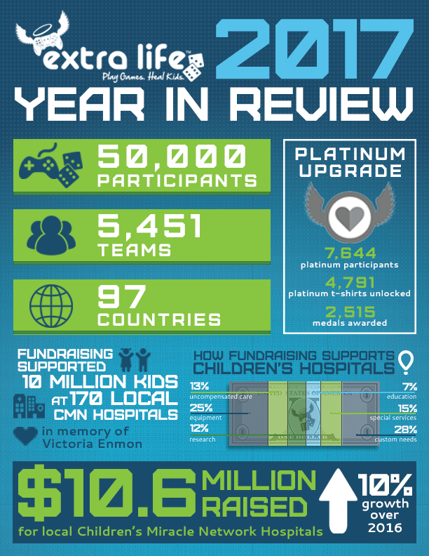 2017_Extra_Life_Year_in_Review_Infograph