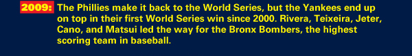 2009: The Phillies make it back to the World Series, but the Yankees end up on top in their first World Series win since 2000. Rivera, Teixeira, Jeter, Cano, and Matsui led the way for the Bronx Bombers, the highest scoring team in baseball.