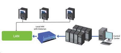 Redefining the SCADA architecture to support substation