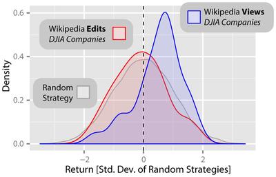 Predicting stock market falls using Wikipedia