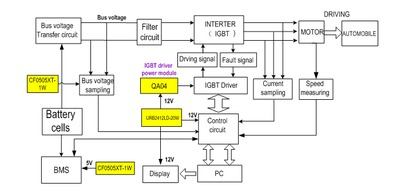 Power Module Solutions For The Automotive Electronics Industry