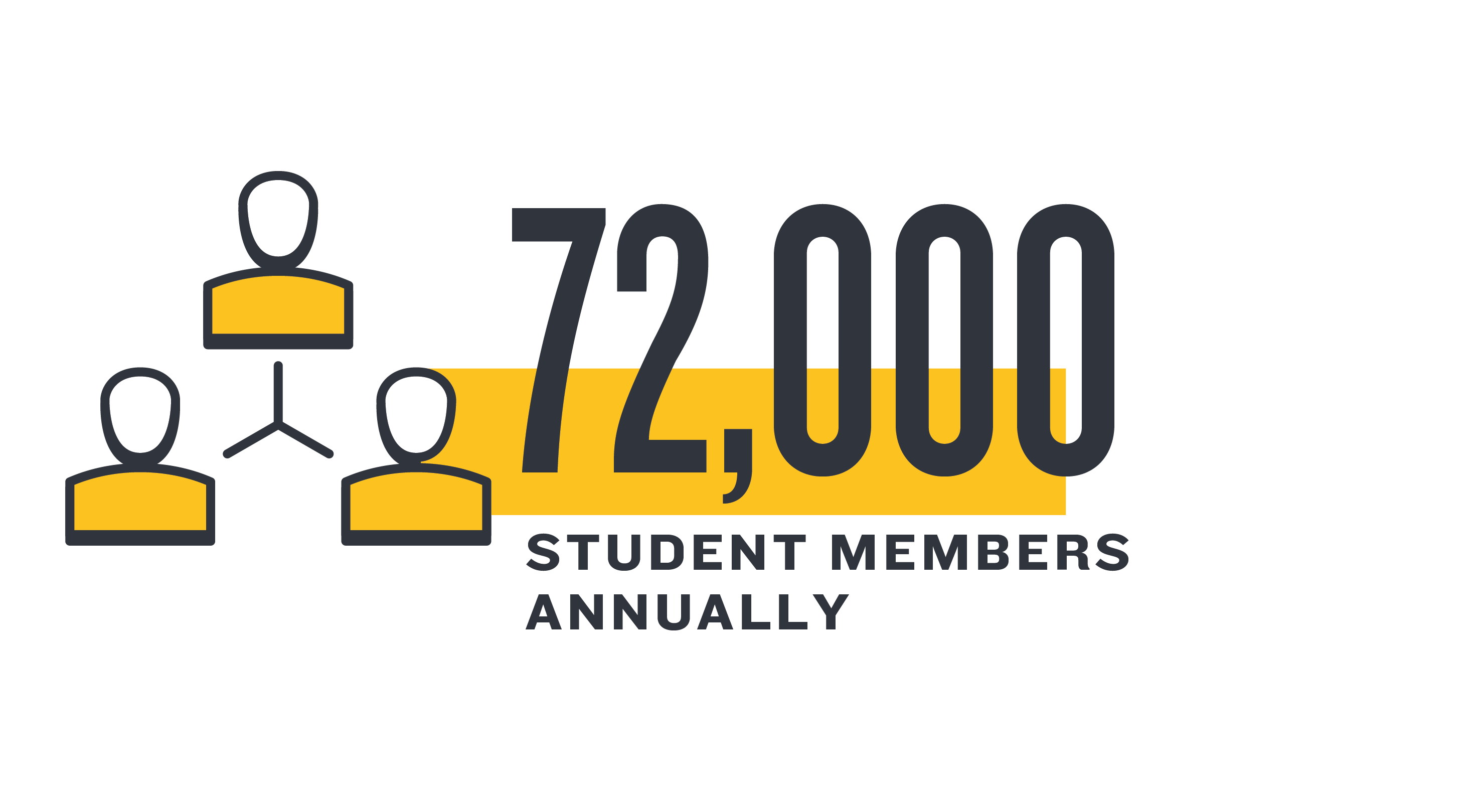 72,000 Participating Students