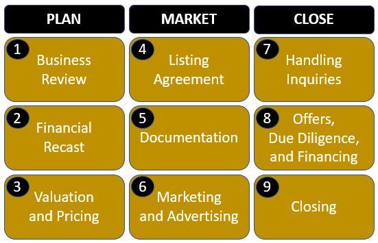 Business Sales Process