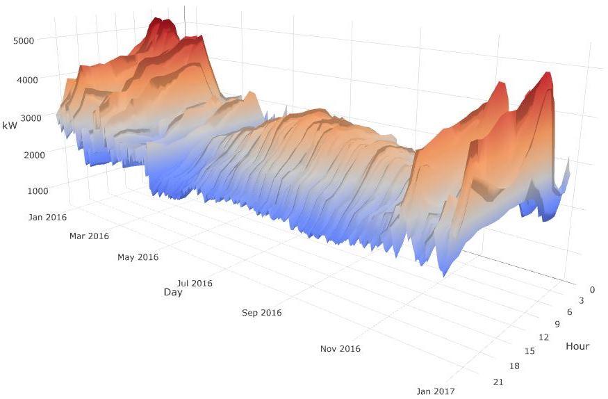Level5 3D Surface Chart