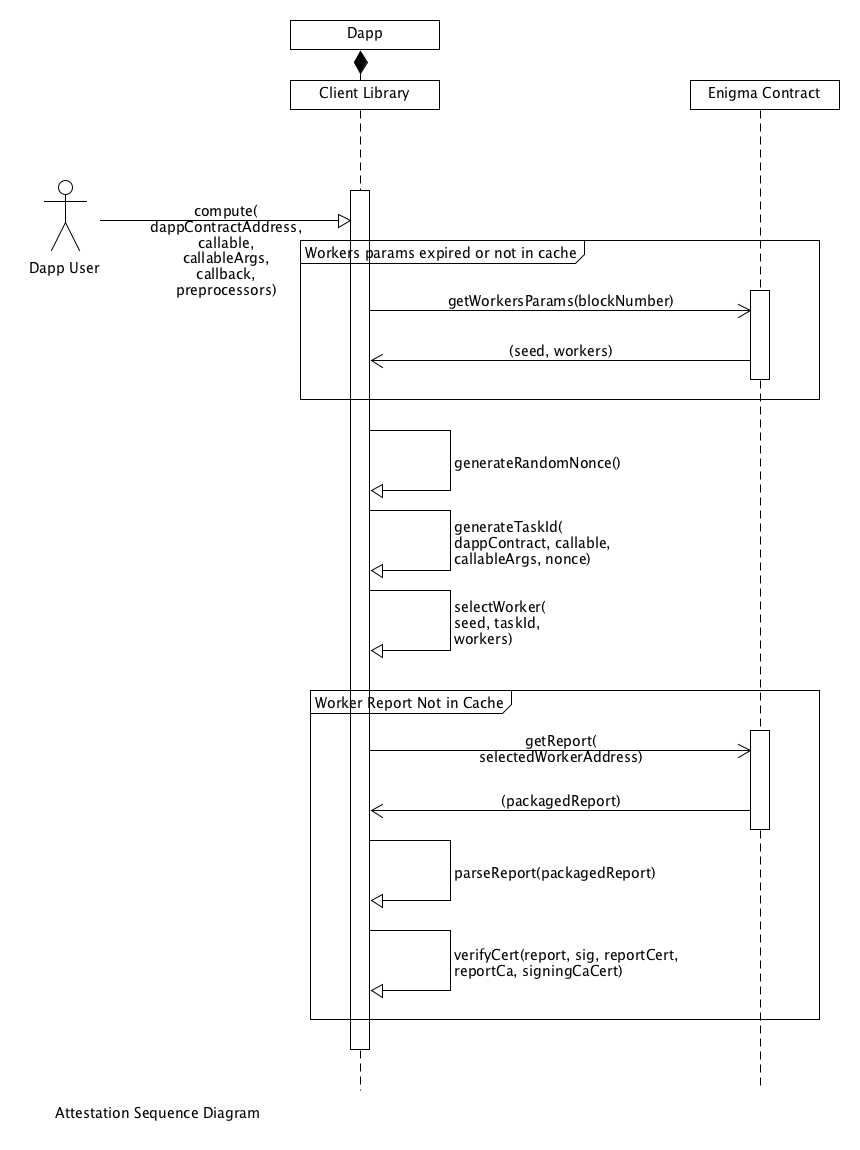 Attestation Sequence Diagram