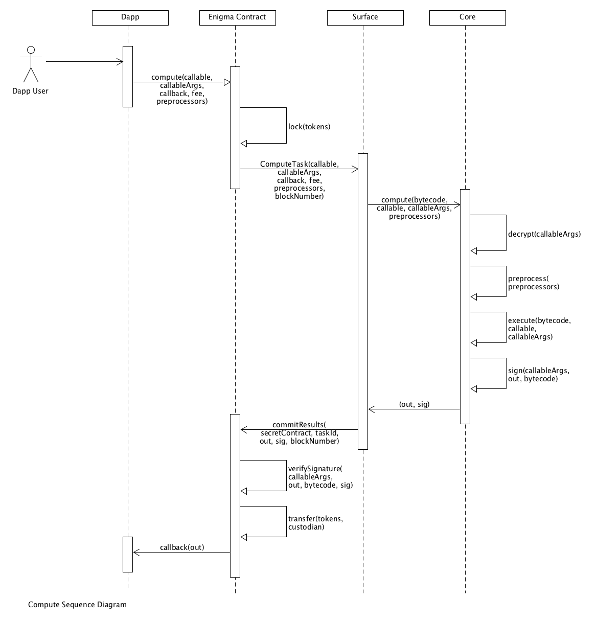 Compute Sequence Diagram