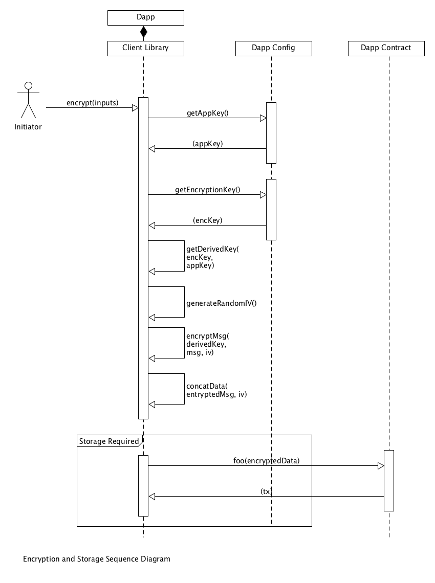Encryption and Storage Sequence Diagram