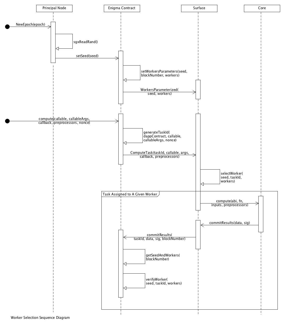 Worker Selection Sequence Diagram