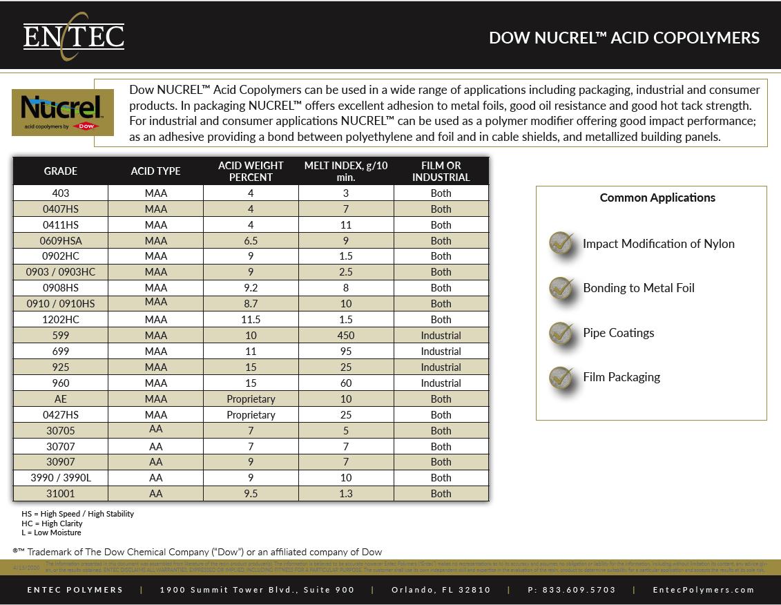 Dow NUCREL Acid Copolymers Thumbnail