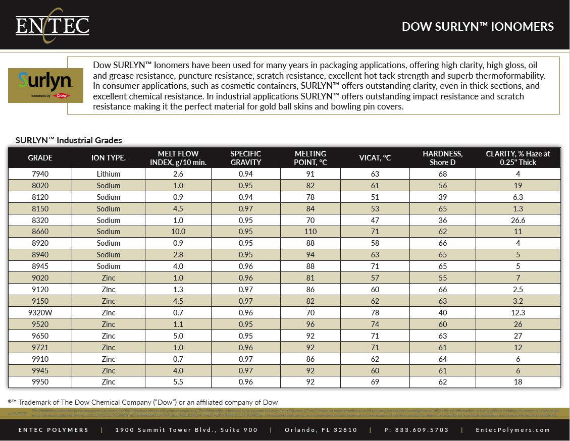 Dow SURLYN Ionomers Thumbnail