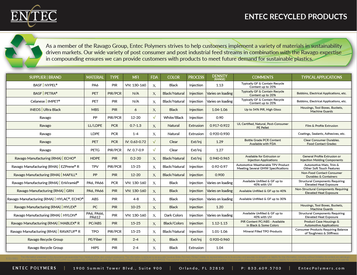 As a member of the Ravago Group, Entec Polymers strives to help customers implement a variety of materials in sustainability driven markets. Our wide variety of post consumer and post industrial feed streams in combination with the Ravago expertise in compounding ensures we can provide customers with products to meet future demand for sustainable plastics.